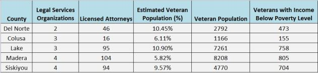 Chart: Rural Counties with Lowest Ratio of Attorneys to Low-income Veterans