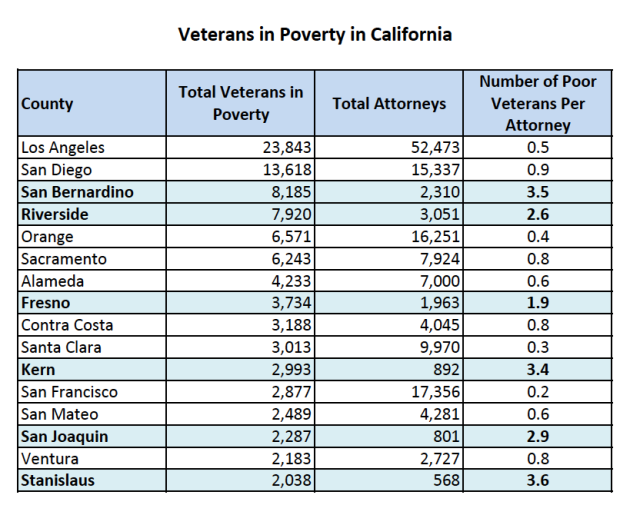 Veterans in Poverty in California