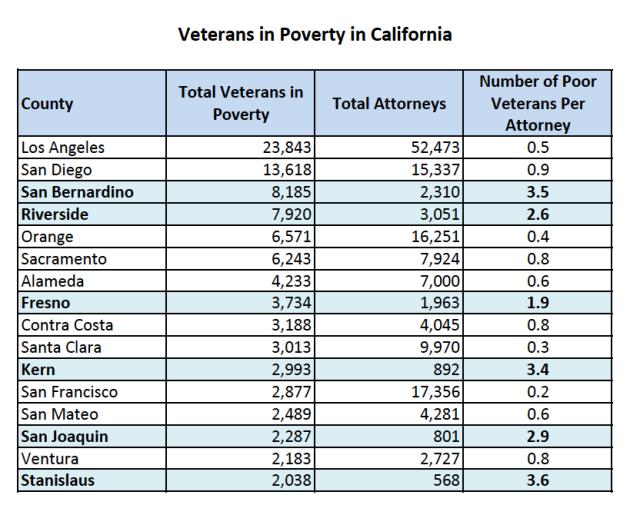 Veterans in Poverty in California