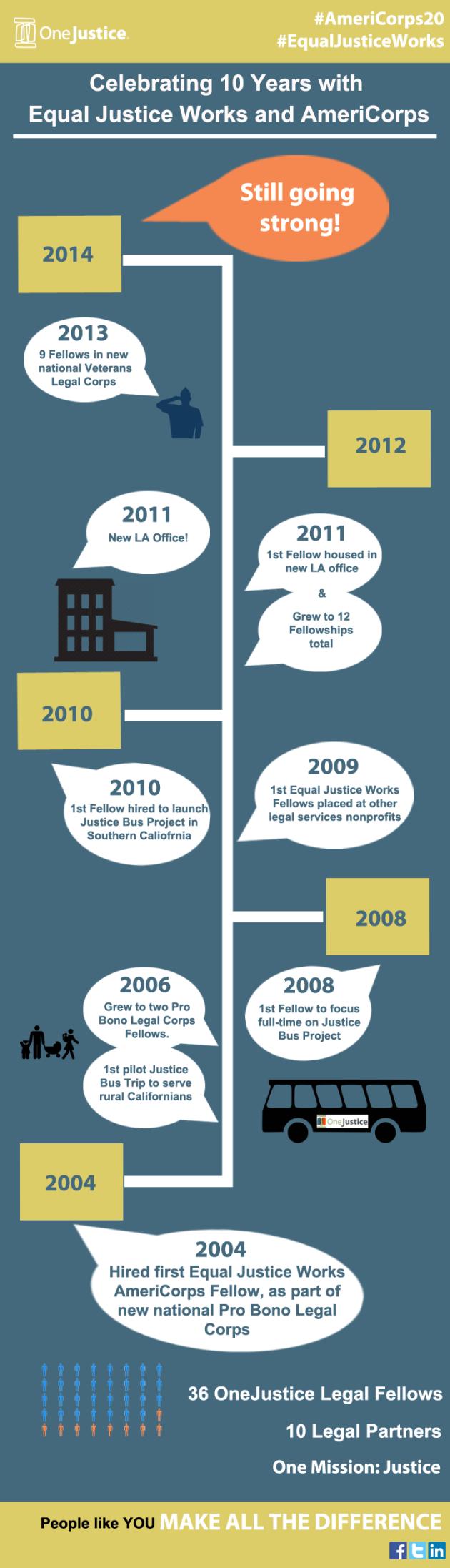 AmeriCorps Infographic